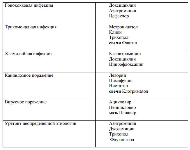таблица с лекарствами