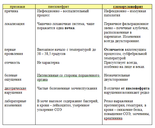 Таблица лабораторное исследование